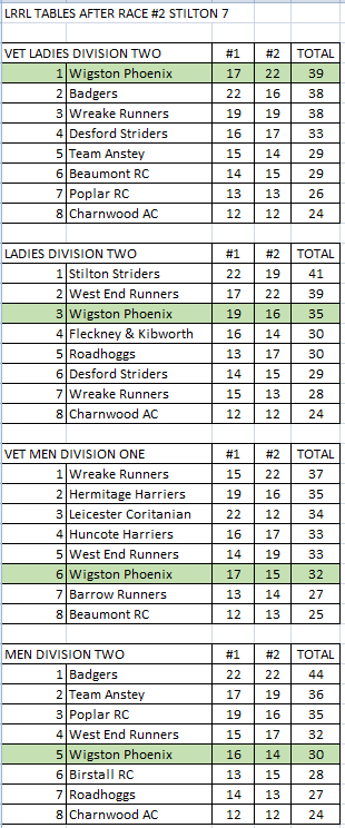 LRRL league tables after stilton